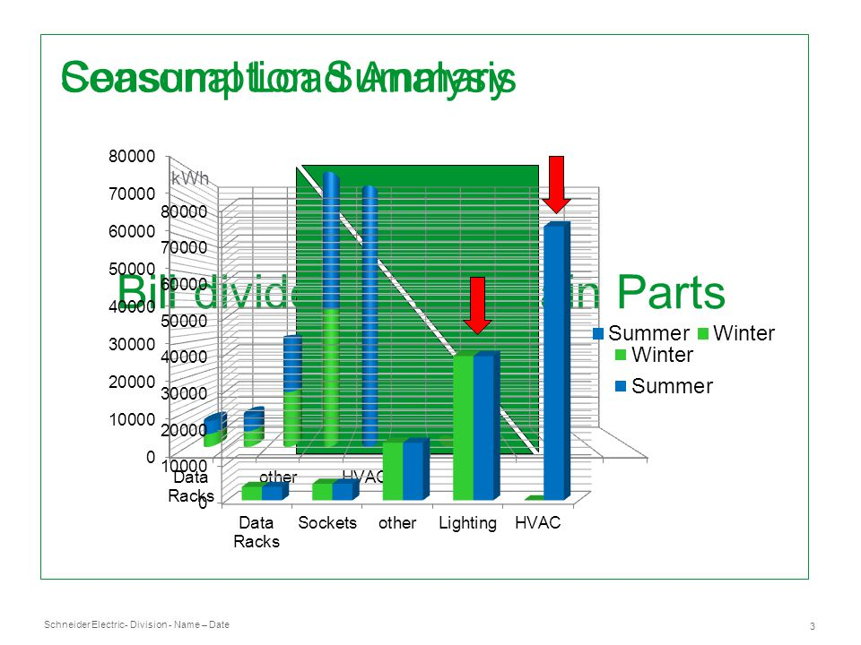 Schneider Electric 3 - Division - Name – Date Bill divided to two main Parts Consumption Fixed Costs Consumption Summary kWh Seasonal Load Analysis