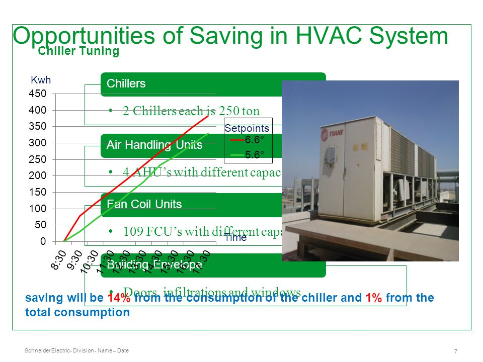 Schneider Electric 7 - Division - Name – Date Opportunities of Saving in HVAC System Chillers 2 Chillers each is 250 ton Air Handling Units 4 AHU's wi
