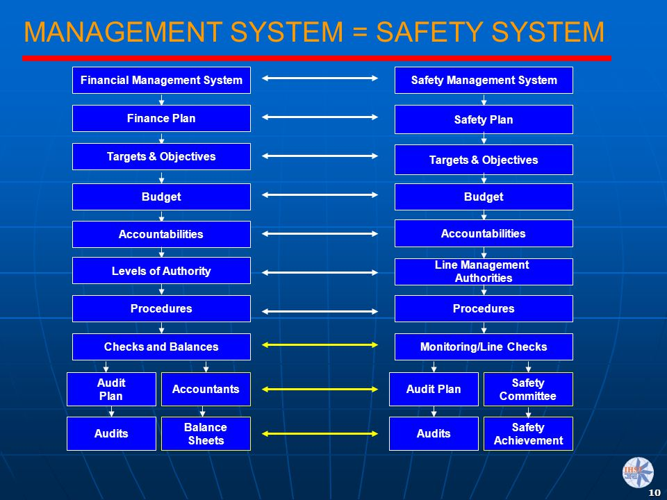 10 MANAGEMENT SYSTEM = SAFETY SYSTEM Safety Achievement Finance Plan Targets & Objectives Budget Accountabilities Levels of Authority Procedures Safet