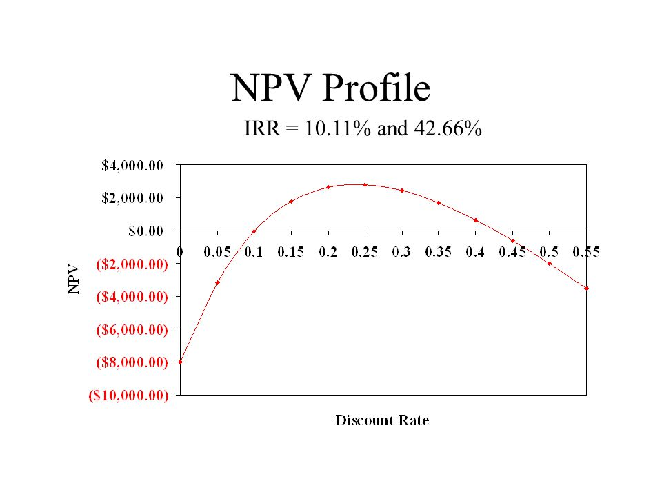 NPV Profile IRR = 10.11% and 42.66%