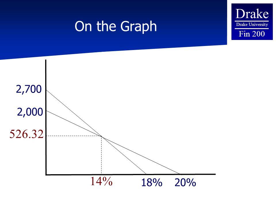Drake Drake University Fin 200 On the Graph 14% 526.32 18%20% 2,000 2,700