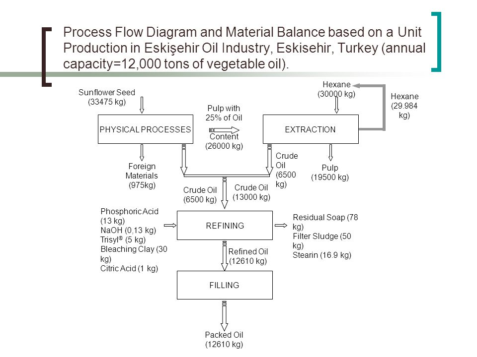 Process Flow Diagram and Material Balance based on a Unit Production in Eskişehir Oil Industry, Eskisehir, Turkey (annual capacity=12,000 tons of vegetable oil).