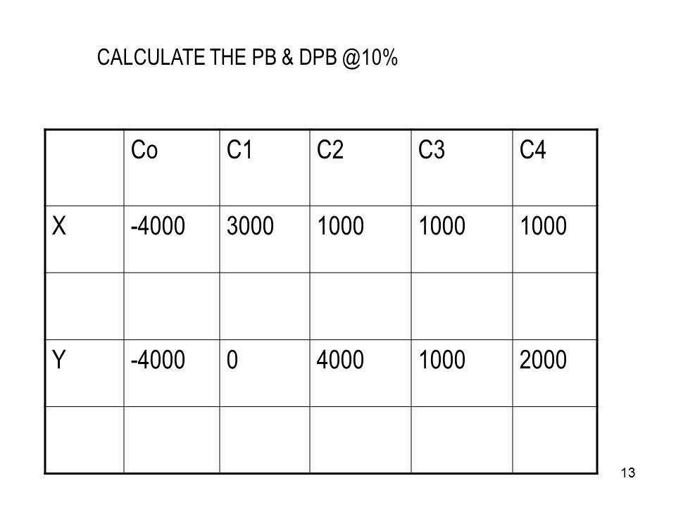 13 CoC1C2C3C4 X-400030001000 Y-40000400010002000 CALCULATE THE PB & DPB @10%