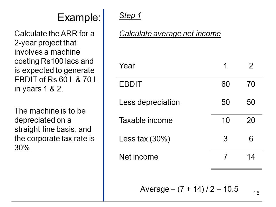15 Example: Step 1 Calculate the ARR for a 2-year project that involves a machine costing Rs100 lacs and is expected to generate EBDIT of Rs 60 L & 70 L in years 1 & 2.