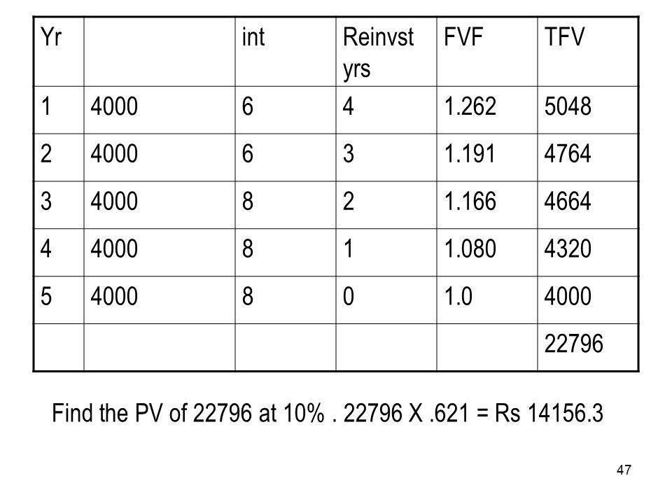 47 YrintReinvst yrs FVFTFV 14000641.2625048 24000631.1914764 34000821.1664664 44000811.0804320 54000801.04000 22796 Find the PV of 22796 at 10%.