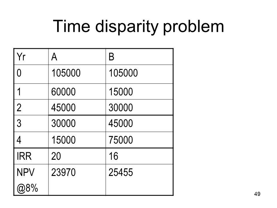 49 Time disparity problem YrAB 0105000 16000015000 24500030000 3 45000 41500075000 IRR2016 NPV @8% 2397025455
