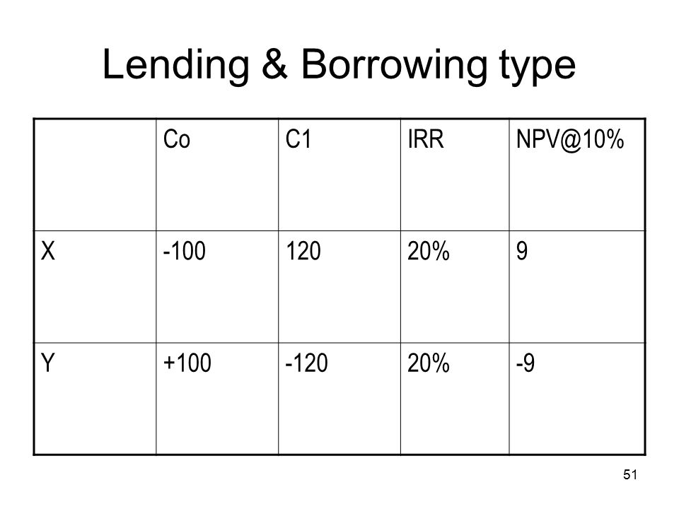 51 Lending & Borrowing type CoC1IRRNPV@10% X-10012020%9 Y+100-12020%-9