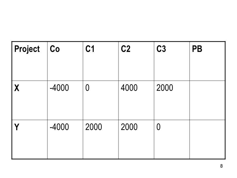 8 ProjectCoC1C2C3PB X -4000040002000 Y -40002000 0