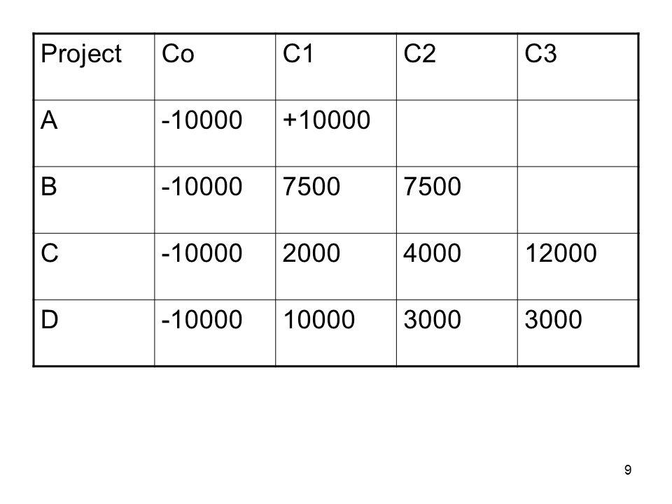9 ProjectCoC1C2C3 A-10000+10000 B-100007500 C-100002000400012000 D-10000100003000
