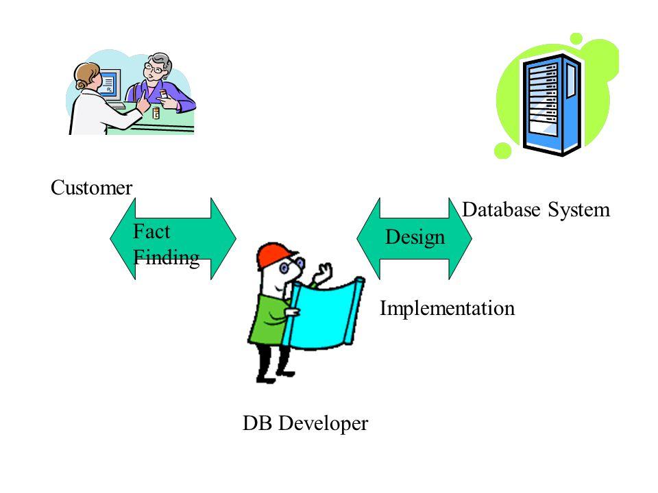 Database System Customer DB Developer Fact Finding Design Implementation