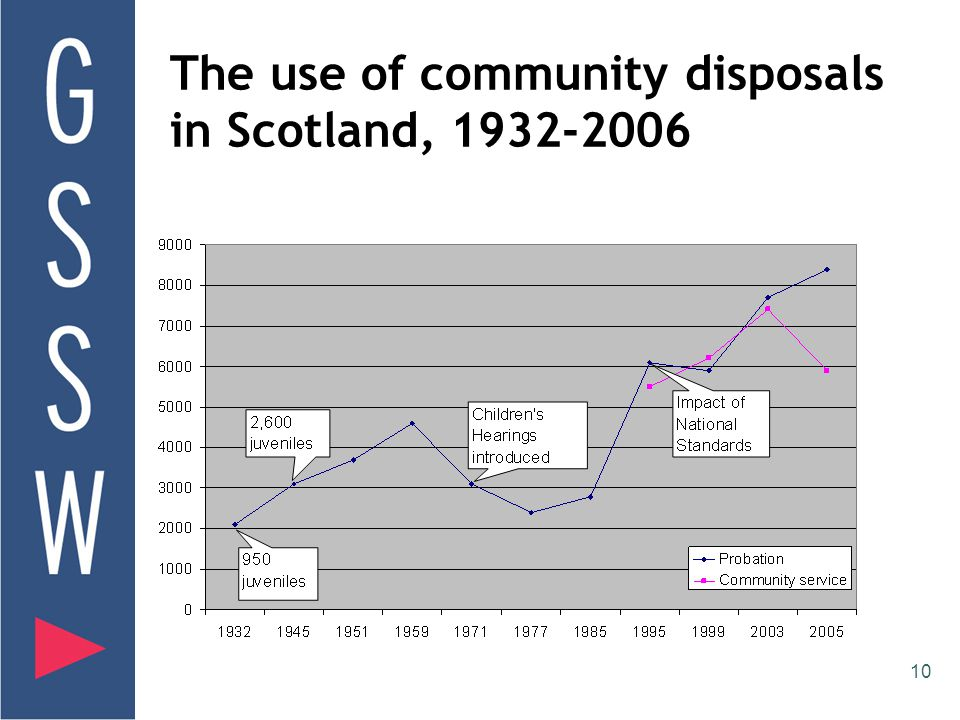 10 The use of community disposals in Scotland, 1932-2006