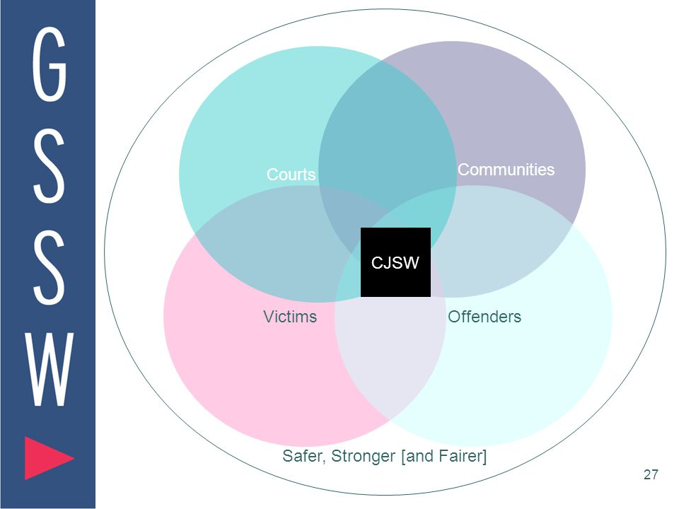27 Safer, Stronger [and Fairer] Communities Victims Offenders Courts CJSW