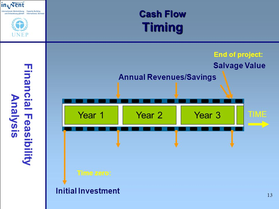 Financial Feasibility Analysis 13 Cash Flow Timing Salvage Value End of project: Time zero: Initial Investment TIME Year 1Year 2Year 3 Annual Revenues