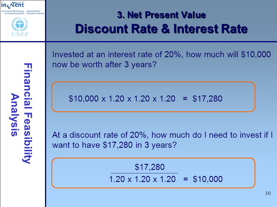 Financial Feasibility Analysis 30 3. Net Present Value Discount Rate & Interest Rate Invested at an interest rate of 20%, how much will $10,000 now be
