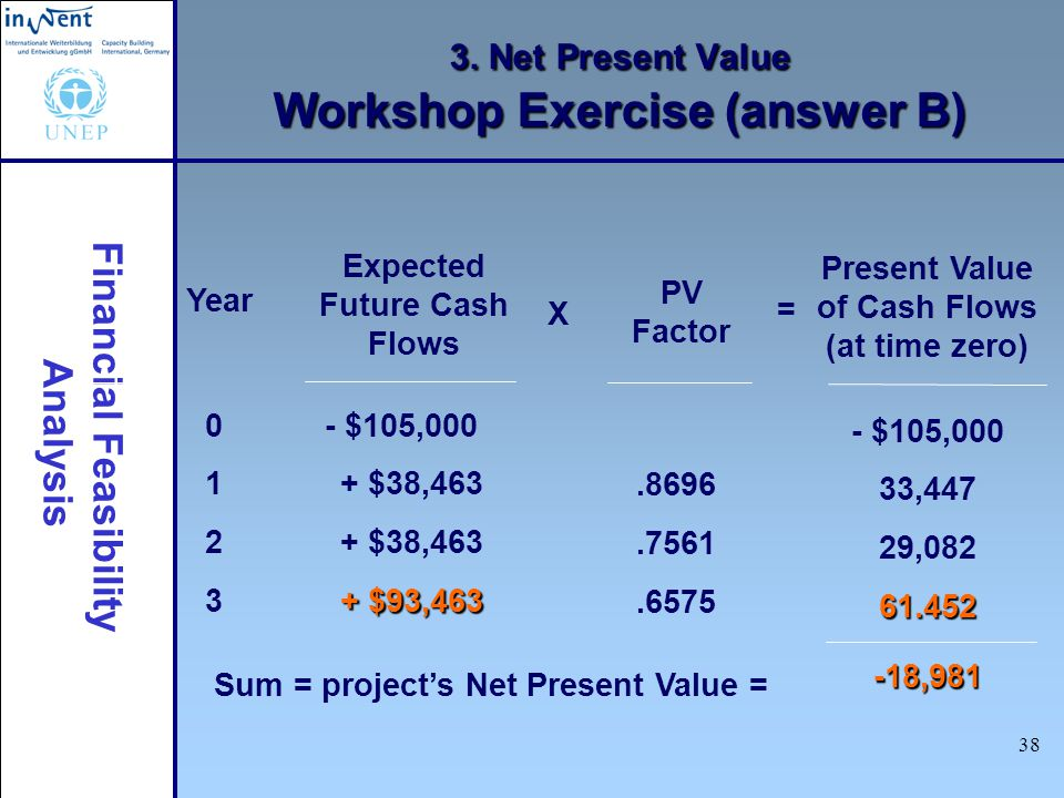 Financial Feasibility Analysis 38 3. Net Present Value Workshop Exercise (answer B) Expected Future Cash Flows - $105,000 + $38,463 + $93,463 PV Facto