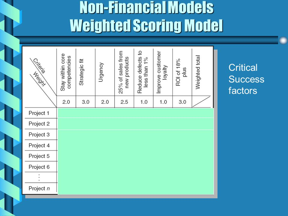 Non-Financial Models Weighted Scoring Model Critical Success factors