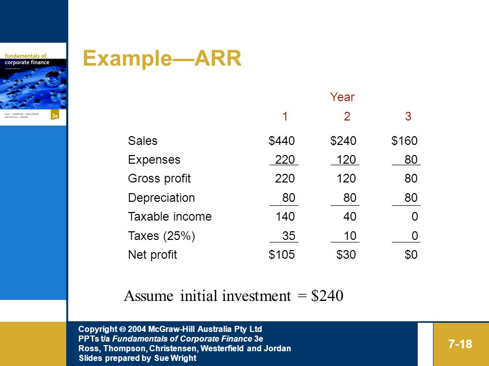 Copyright  2004 McGraw-Hill Australia Pty Ltd PPTs t/a Fundamentals of Corporate Finance 3e Ross, Thompson, Christensen, Westerfield and Jordan Slides prepared by Sue Wright 7-18 Example—ARR Year Sales$440$240$160 Expenses Gross profit Depreciation80 Taxable income Taxes (25%)35100 Net profit$105$30$0 Assume initial investment = $240