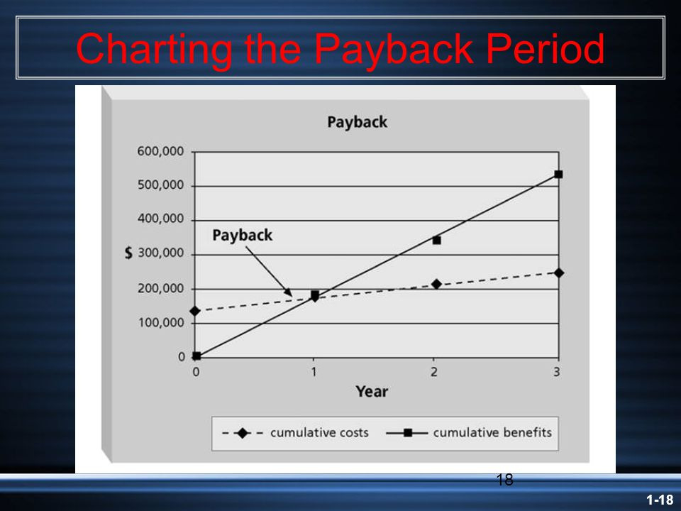 1-18 18 Charting the Payback Period