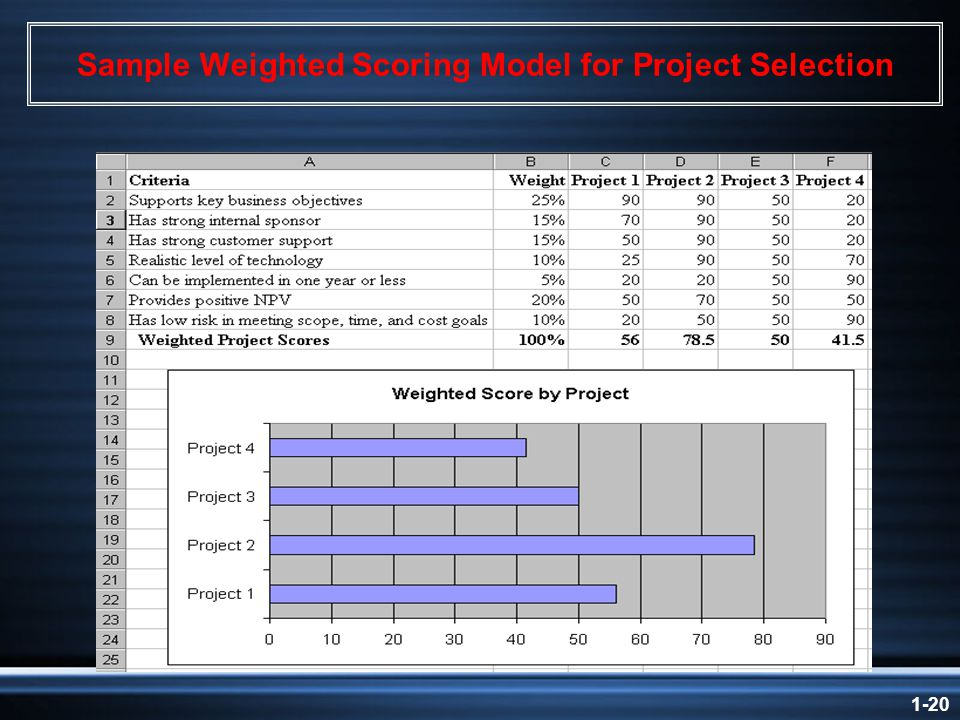 1-20 Sample Weighted Scoring Model for Project Selection