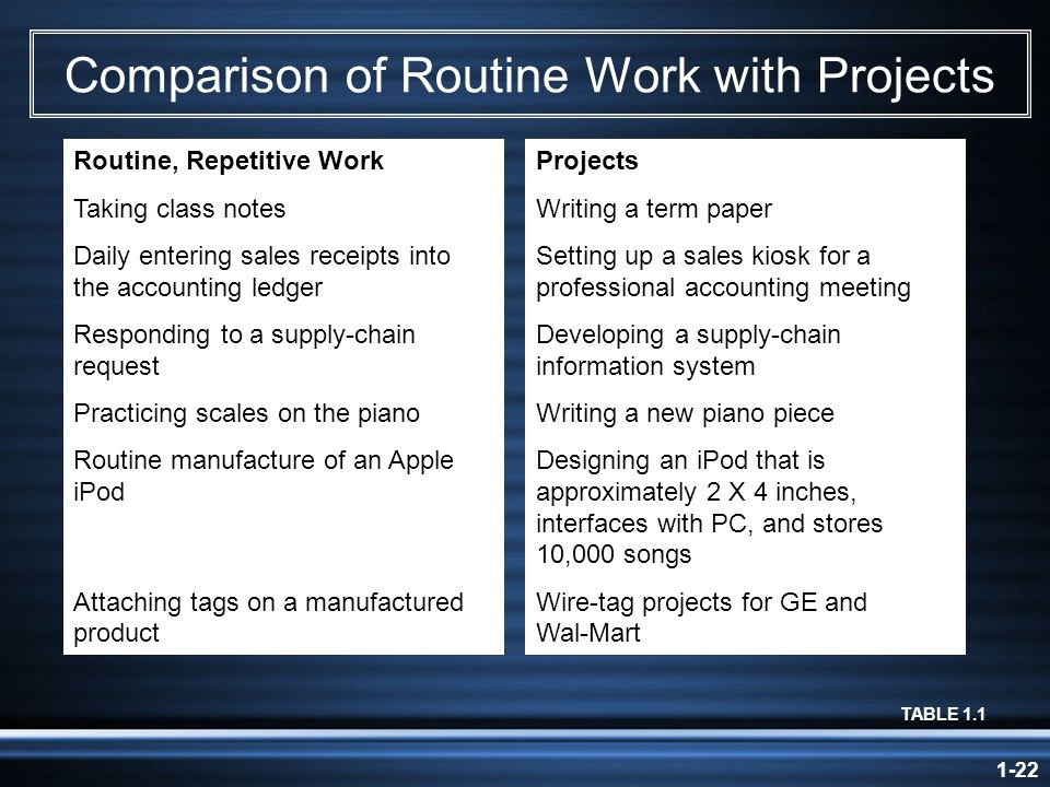 1-22 Comparison of Routine Work with Projects TABLE 1.1 Routine, Repetitive Work Taking class notes Daily entering sales receipts into the accounting ledger Responding to a supply-chain request Practicing scales on the piano Routine manufacture of an Apple iPod Attaching tags on a manufactured product Projects Writing a term paper Setting up a sales kiosk for a professional accounting meeting Developing a supply-chain information system Writing a new piano piece Designing an iPod that is approximately 2 X 4 inches, interfaces with PC, and stores 10,000 songs Wire-tag projects for GE and Wal-Mart