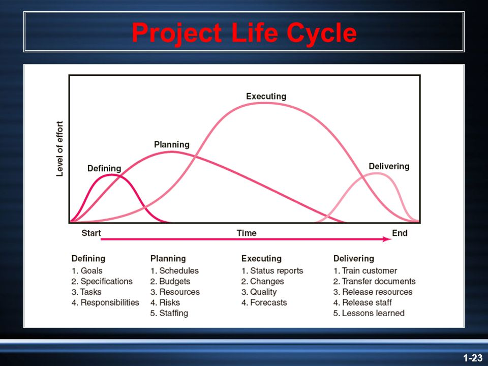 1-23 Project Life Cycle