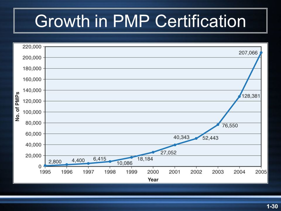 1-30 Growth in PMP Certification