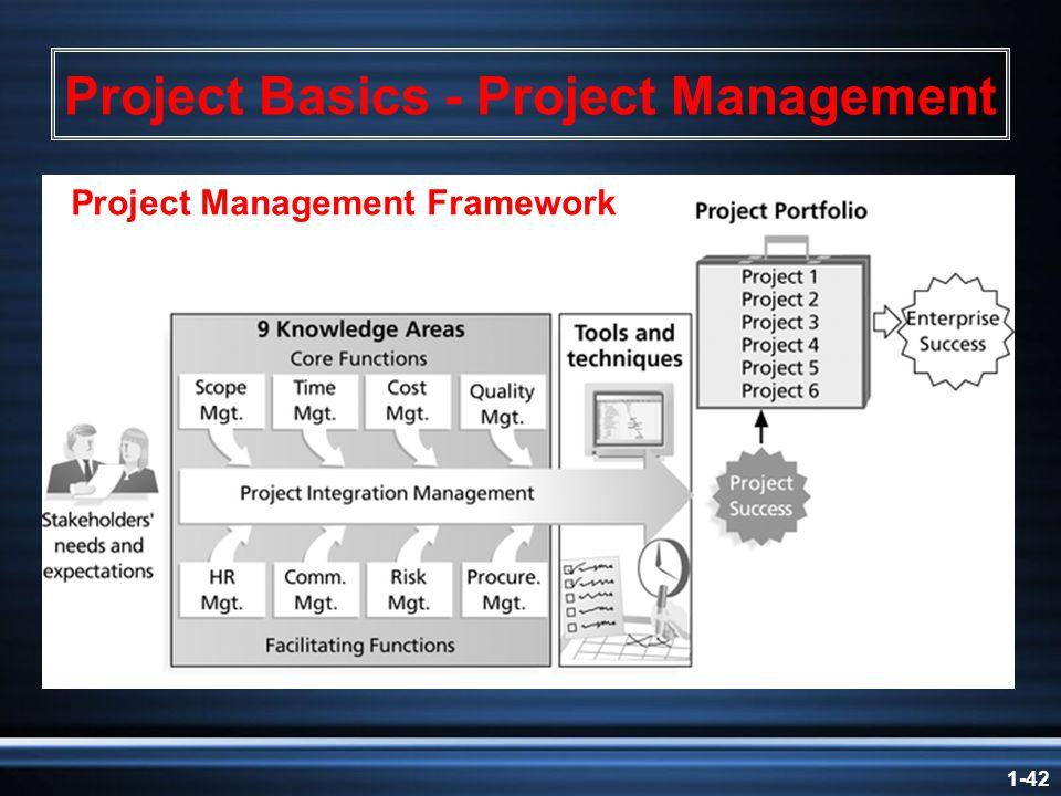 1-42 Project Basics - Project Management Project Management Framework