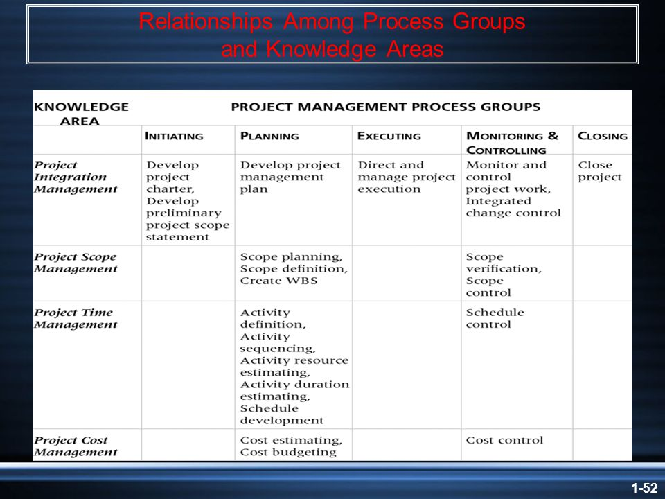 1-52 Relationships Among Process Groups and Knowledge Areas