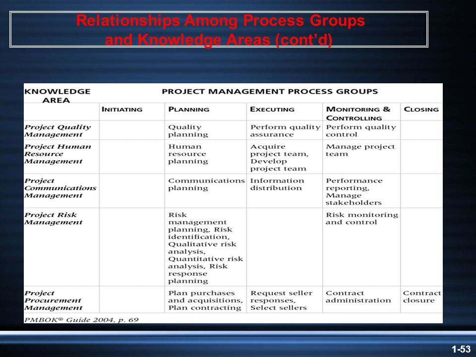 1-53 Relationships Among Process Groups and Knowledge Areas (cont'd)