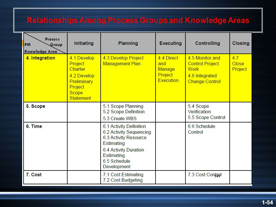 1-54 Relationships Among Process Groups and Knowledge Areas