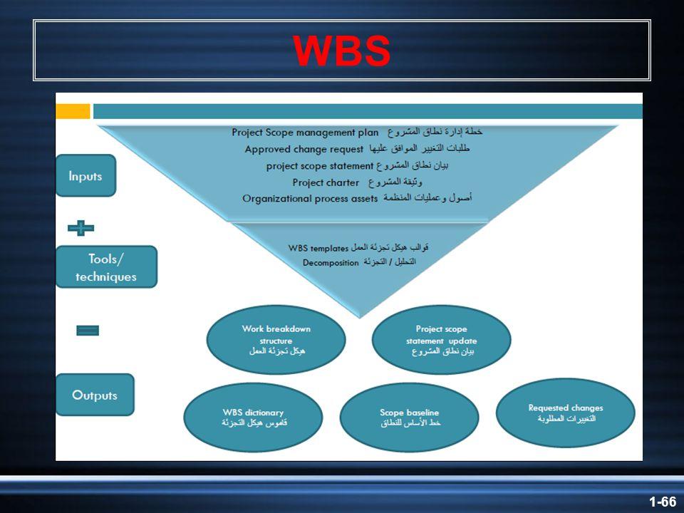 1-66 WBS