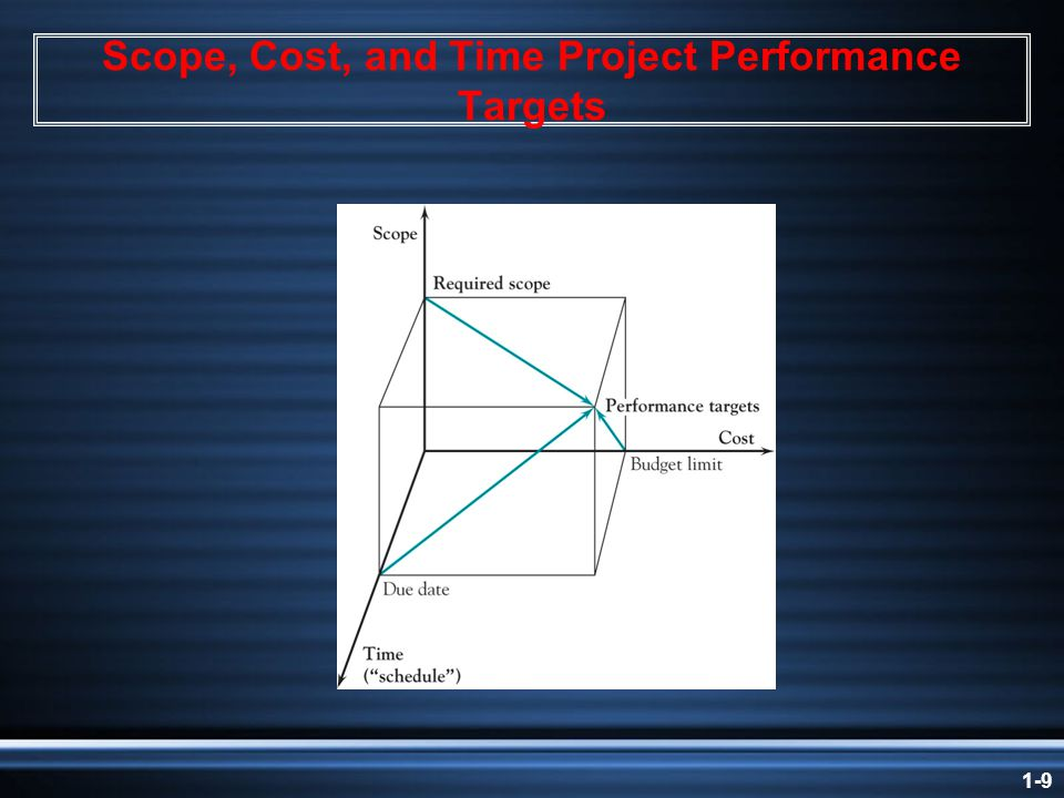 1-9 Scope, Cost, and Time Project Performance Targets
