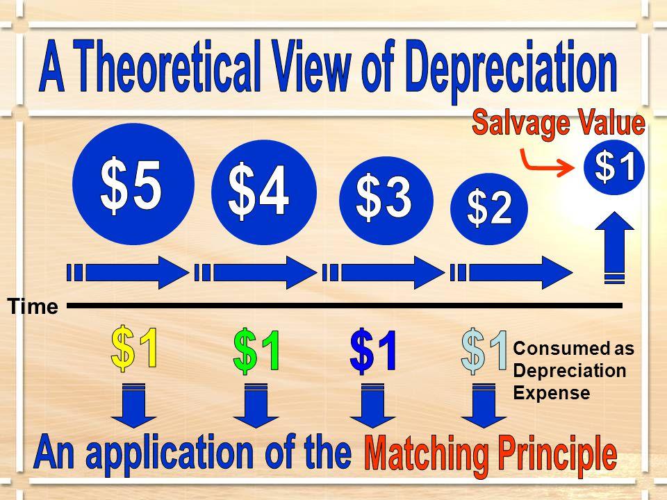Time Consumed as Depreciation Expense