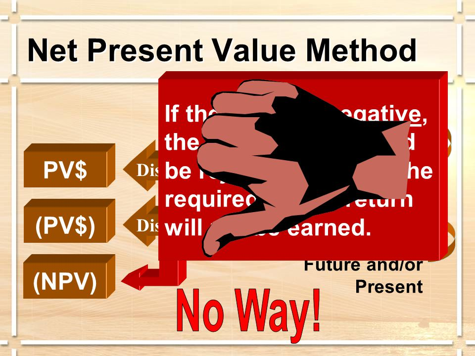 Cash Inflows Cash Outflows PV$ (PV$) Usually Future Future and/or Present NPV Discount Net Present Value Method If the result is negative, the investment should be rejected because the required rate of return will not be earned.