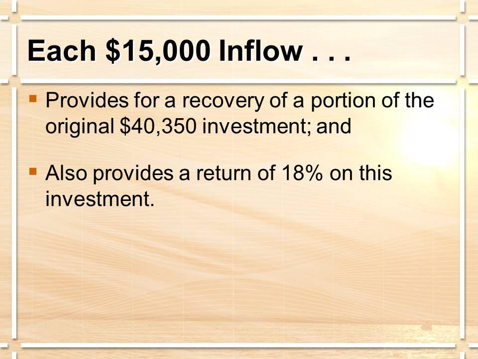 Each $15,000 Inflow...