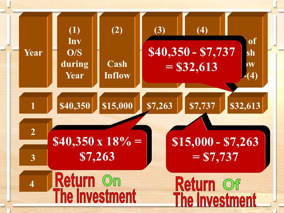 $15,000$7,263$7,737$32,613 1 2 3 4 $40,350 (2) Cash Inflow (3) ROI (1)* 18% (4) Rec of Inv.