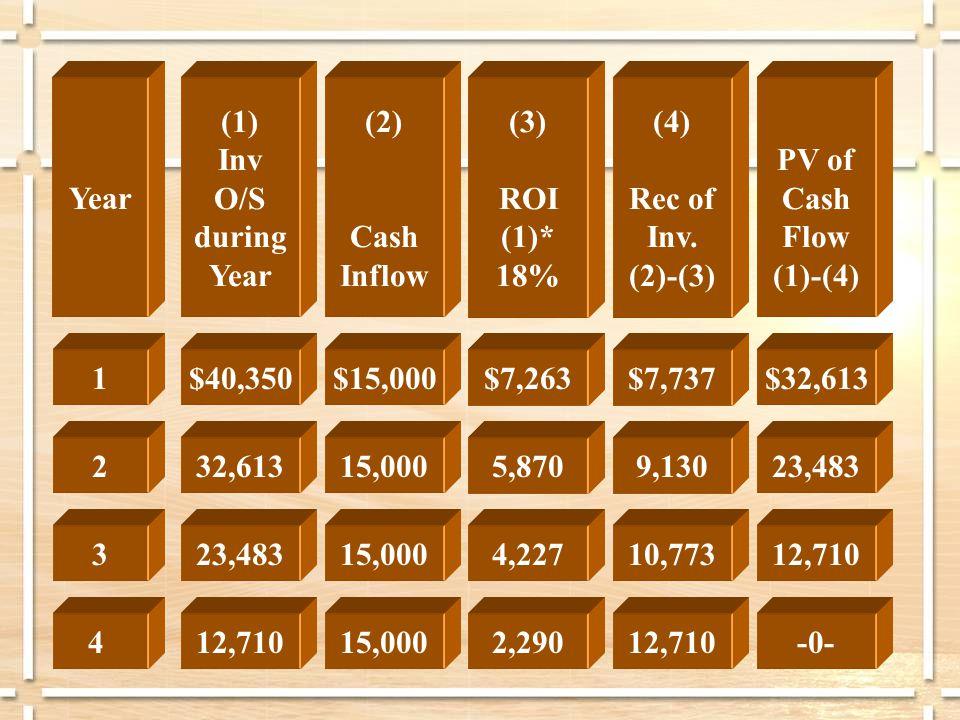 $15,000 15,000 $7,263 5,870 $7,737 9,130 $32,613 23,483 1 2 3 4 $40,350 32,613 (2) Cash Inflow (3) ROI (1)* 18% (4) Rec of Inv.