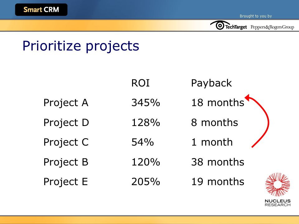 Prioritize projects ROIPayback Project A345%18 months Project D128%8 months Project C54%1 month Project B120%38 months Project E205%19 months