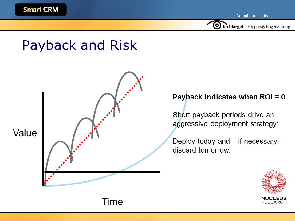 Payback and Risk Payback indicates when ROI = 0 Short payback periods drive an aggressive deployment strategy: Deploy today and – if necessary – discard tomorrow.