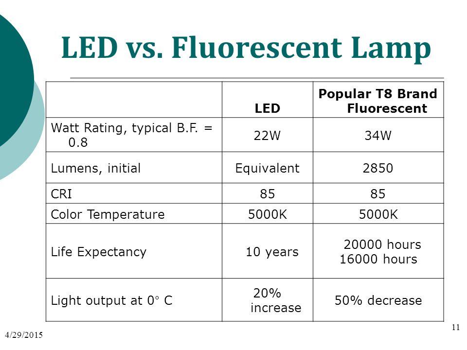 LED vs. Fluorescent Lamp LED Popular T8 Brand Fluorescent Watt Rating, typical B.F.
