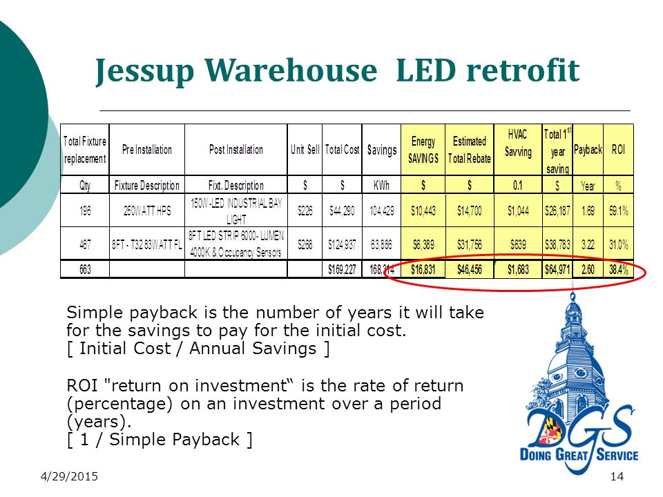 Jessup Warehouse LED retrofit 4/29/201514 Simple payback is the number of years it will take for the savings to pay for the initial cost.
