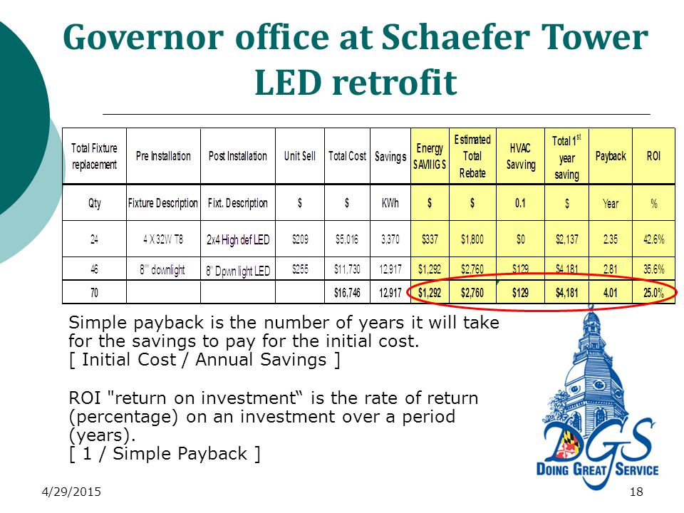 Governor office at Schaefer Tower LED retrofit 4/29/201518 Simple payback is the number of years it will take for the savings to pay for the initial cost.
