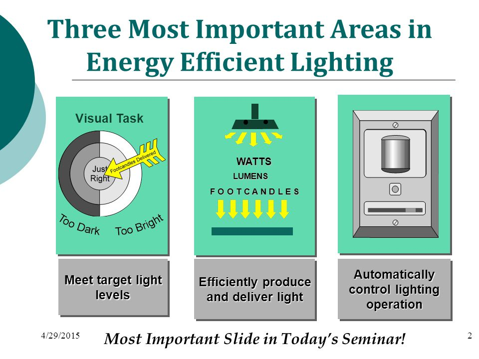 Energy Efficiency 3 1.Introduction 2. Types of lighting systems 3.