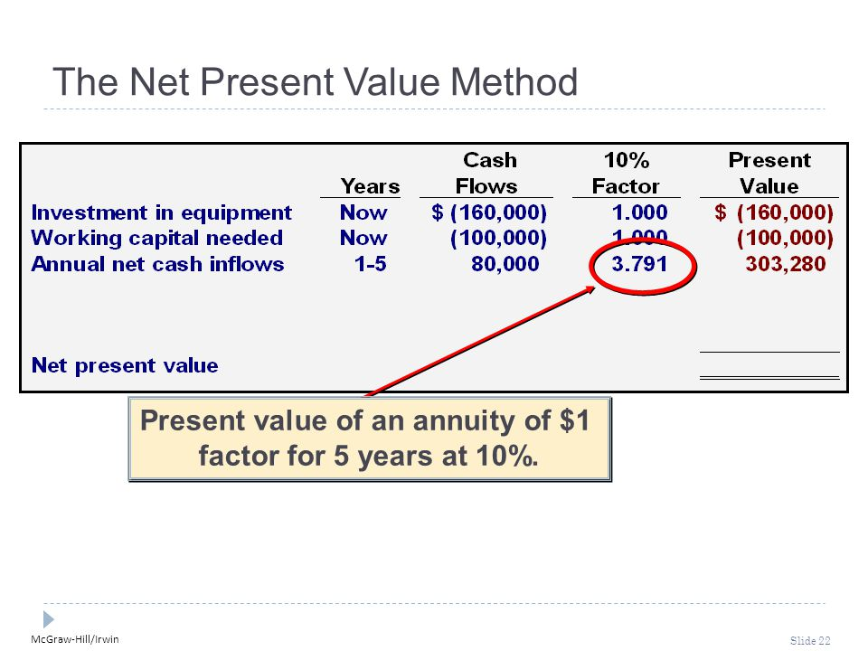 McGraw-Hill/Irwin Slide 22 The Net Present Value Method Present value of an annuity of $1 factor for 5 years at 10%. Present value of an annuity of $1