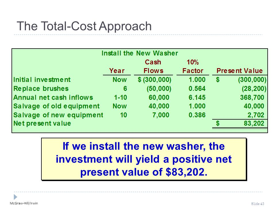 McGraw-Hill/Irwin Slide 43 The Total-Cost Approach If we install the new washer, the investment will yield a positive net present value of $83,202.