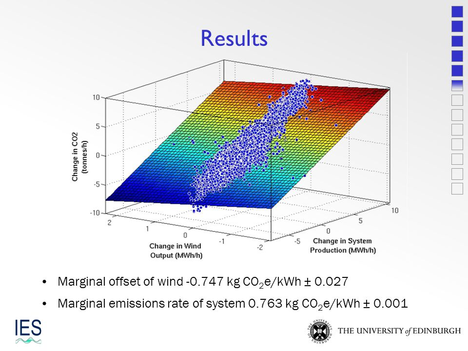 Results Wind causes a reduction in greenhouse gas emissions so the gradient is negative.