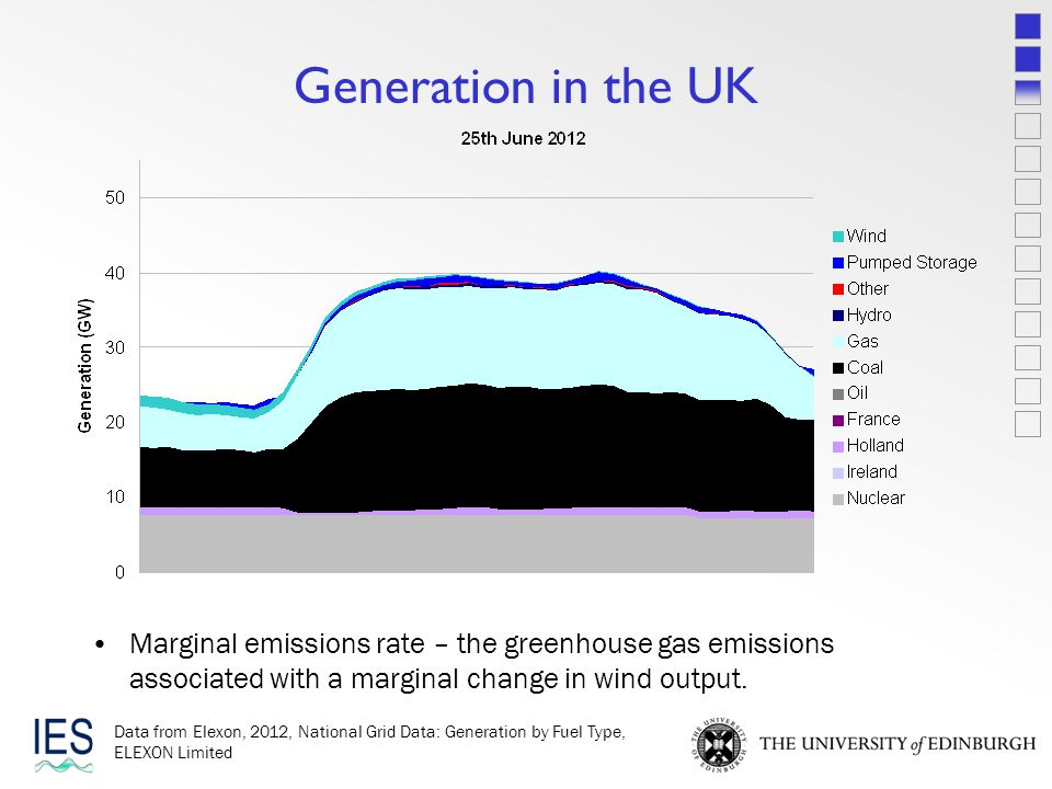 Generation in the UK Marginal emissions rate – the greenhouse gas emissions associated with a marginal change in wind output.