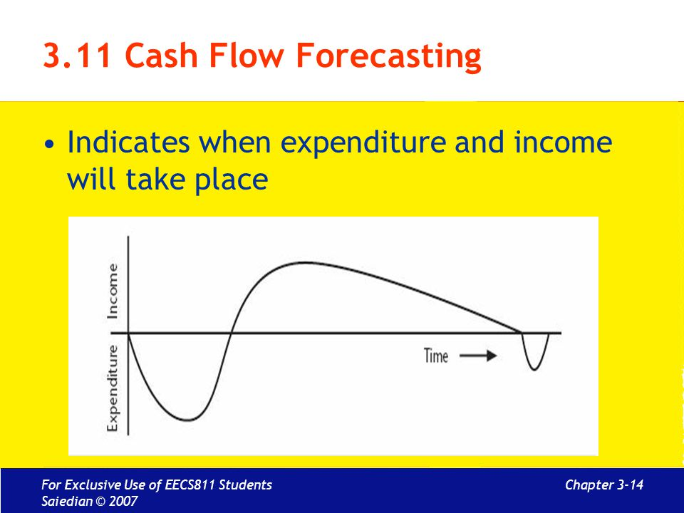 Chapter 3-14 3.11 Cash Flow Forecasting Indicates when expenditure and income will take place For Exclusive Use of EECS811 Students Saiedian © 2007