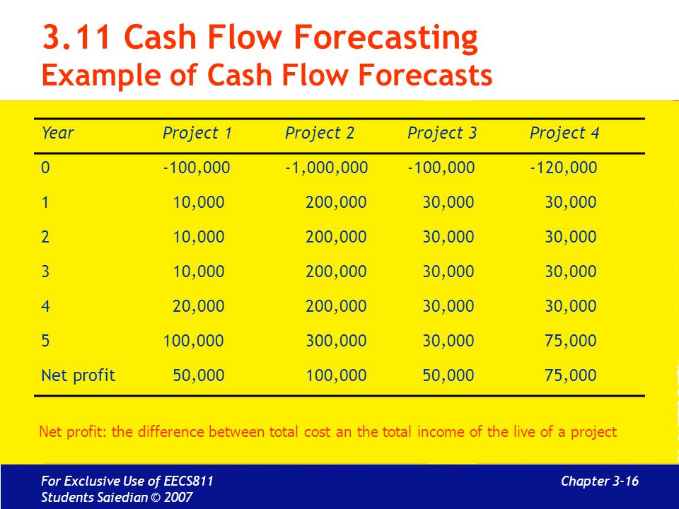 Chapter 3-16 3.11 Cash Flow Forecasting Example of Cash Flow Forecasts YearProject 1Project 2Project 3Project 4 0-100,000-1,000,000-100,000-120,000 1