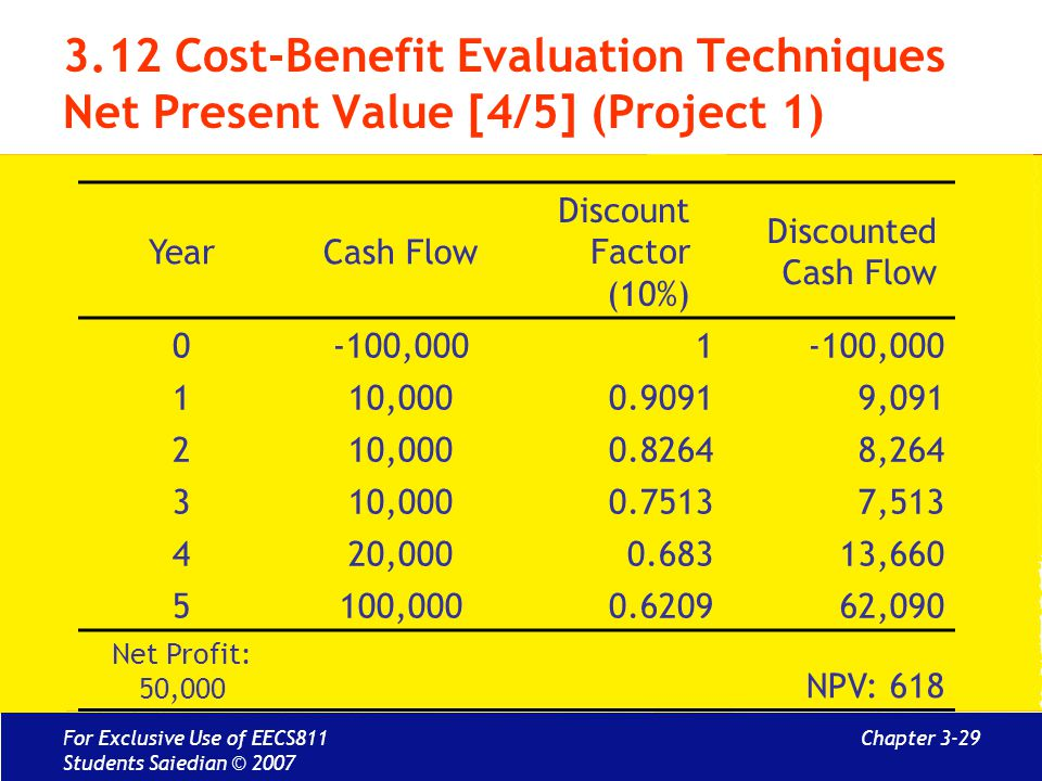 Chapter 3-29 3.12 Cost-Benefit Evaluation Techniques Net Present Value [4/5] (Project 1) YearCash Flow Discount Factor (10%) Discounted Cash Flow 0-100,0001 110,0000.90919,091 210,0000.82648,264 310,0000.75137,513 420,0000.68313,660 5100,0000.620962,090 Net Profit: 50,000 NPV: 618 For Exclusive Use of EECS811 Students Saiedian © 2007